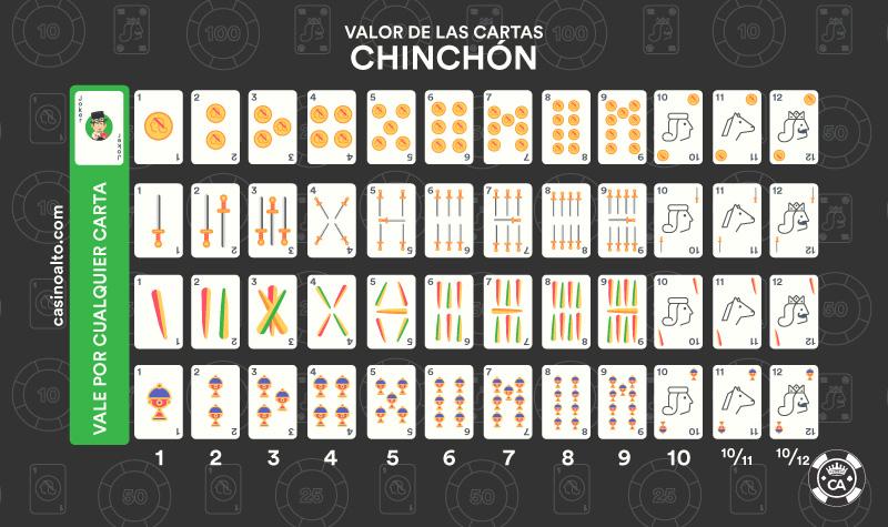 valor cartas chinchón