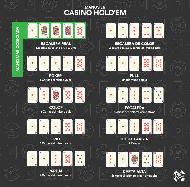orden jugadas poker casino holdem