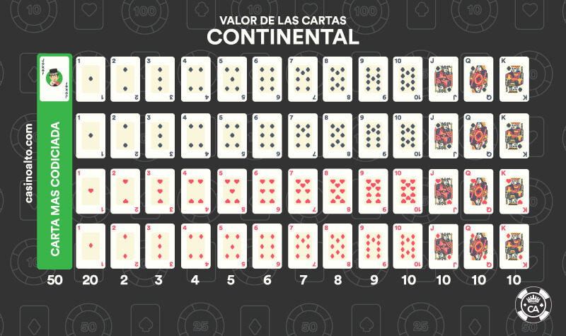 valor cartas continental
