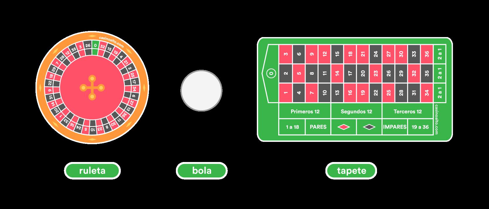 componentes de la ruleta