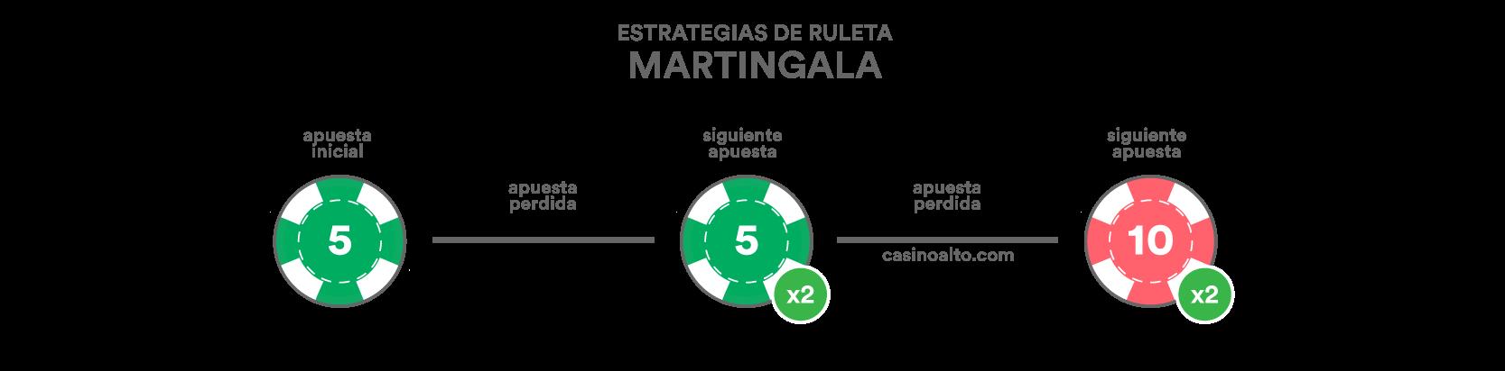 ruleta martingala