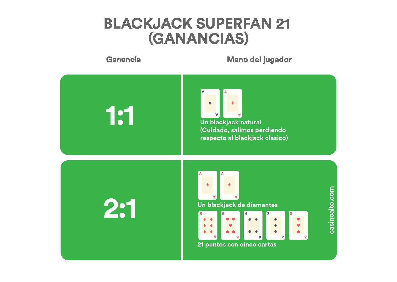 Ganancias blackjack Super Fun 21