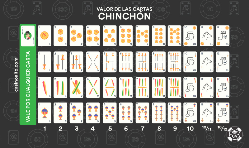 valor cartas chinchón