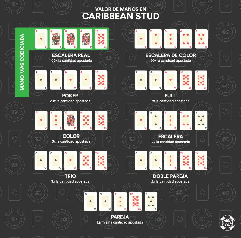 valor manos poker caribbean stud