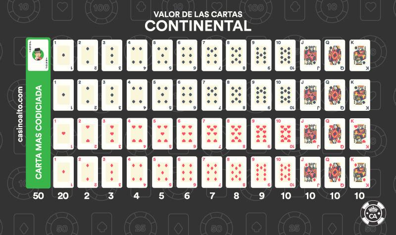 Reglas Basicas Del Continental Para Principiantes Casino Alto