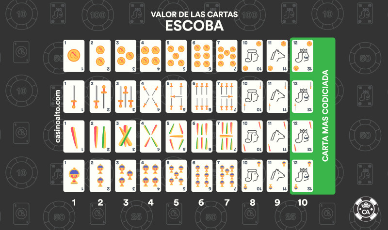 valor cartas escoba