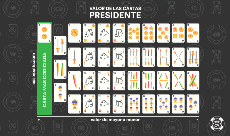 valor cartas presidente