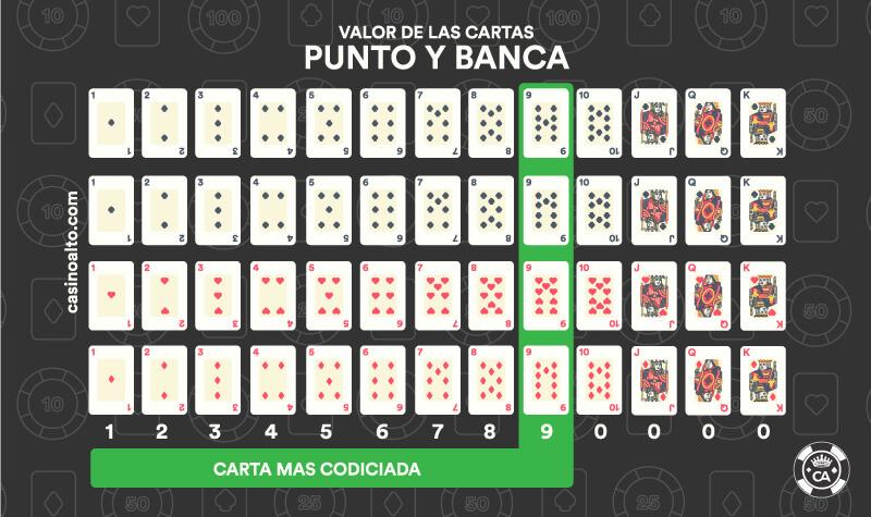 valor cartas punto y banca