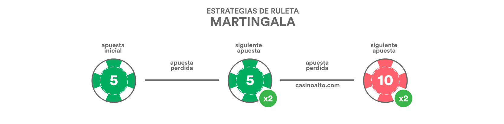 ruleta martingala