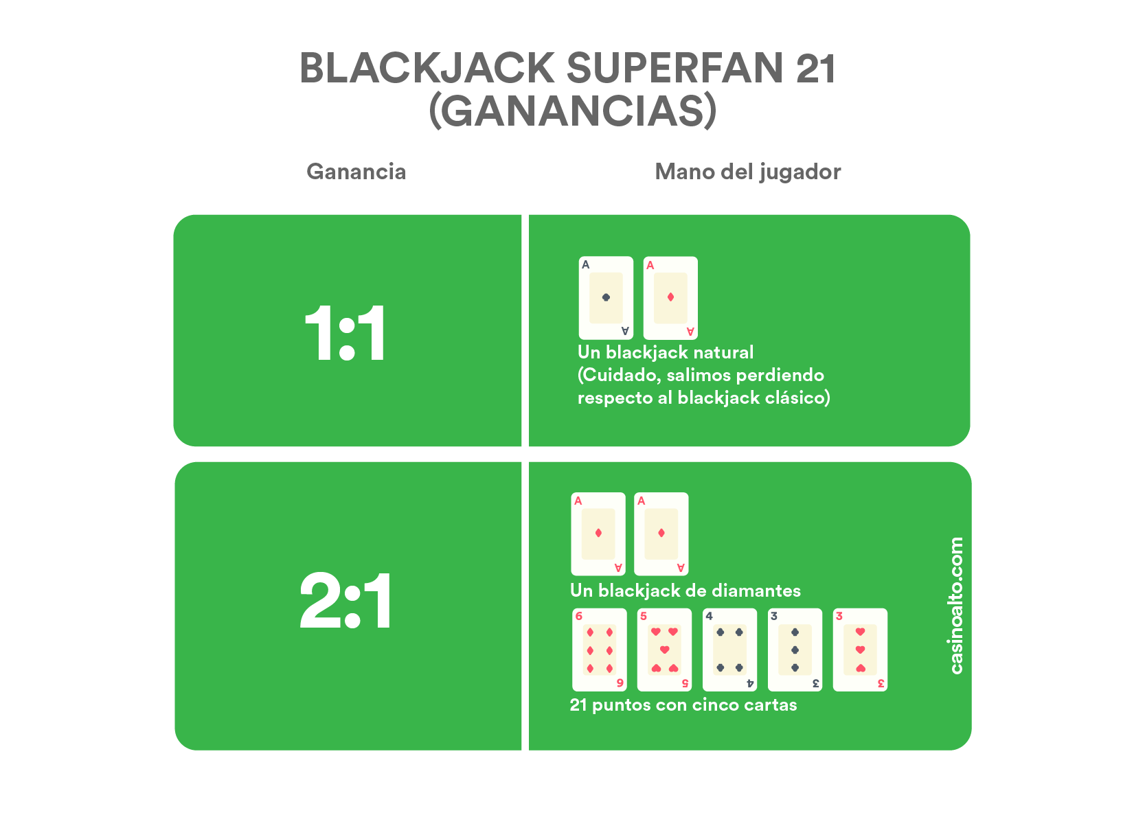 Ganancias blackjack Super Fun 21
